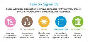 a-chart-of-5s-principles-vocabulario-en-inglés-tidy